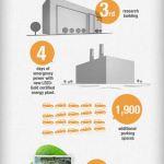 Nationwide Children's Hospital Infographic