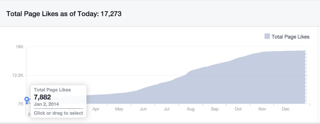 SocialFacebookmarketing-casestudy-ohio