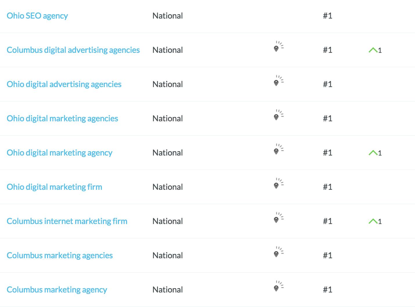 Best-Columbus-Ad-Agency-Rankings